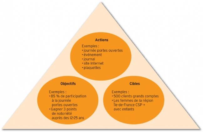 Le triangle objectifs, cibles et outils de communication