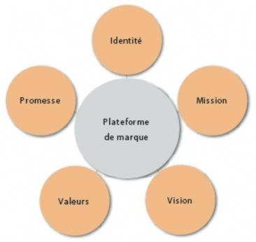 La plateforme de marque