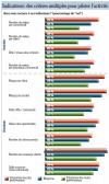 Définir les objectifs et les indicateurs avec précision pour piloter sa force de vente | Dossier : Performance commercia...