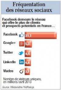 Dossier | Utiliser les réseaux sociaux comme canaux de vente
