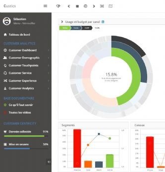 Innovations retail et data chez SAP Hybris