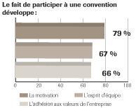 L'impact d'une convention