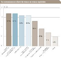 Question: quels sont les objectifs assignés à la gestion de la relation client dans votre entreprise? Cette étude, réalisée en 2006 auprès de cadres commerciaux et marketing de 206 entreprises, montre que l'objectif prioritaire n'est plus la connaissance client (13% en 2006 vs. 27 % fin 2004), mais bien une exploitation intelligente de la connaissance acquise au cours des exercices précédents pour recruter de nouveaux clients (17%), accroître la valeur et la rentabilité des clients actuels (17%) et fidéliser les clients existants (16%).