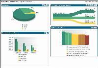 Affinium Insight offre une vision globale sur le marketing on et off line.