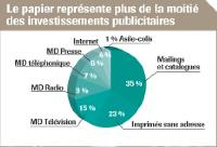 Marketing direct: investissements record en 2006