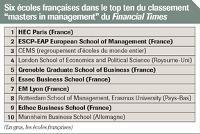 Note: Ce classement, établi en septembre 2008 par le Financial Times, compte au total 50 écoles, dont 18 françaises.
