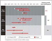 Net Promoter Score sert à évaluer la satisfaction client.