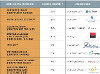 Les principaux prestataires du marché de l'affacturage (1) Part de marché en volume, en 2005. Source: IC Precepta, groupe Xerfi, 2006 (2) Groupe General Electric, avec: GE Commercial Finance Factofrance, Factobail, Cofacredit (3) Factocic est détenu à 66 % par le groupe Crédit Mutuel-CIC et à 34 % par GE Commercial Finance Factofrance