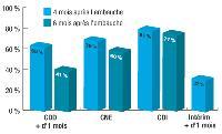 Grande stabilité chez les salairés, en CDI comme en CNE