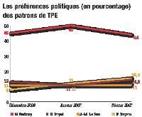 Source : enquête Ifop/Fiducial, décembre 2006, février 2007