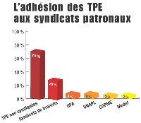 L'adhésion des TPE aux syndicats patronaux