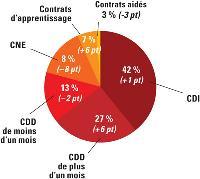 Les contrats de travail utilisés par les TPE. Résultats au 1er trimestre 2007 par rapport au 1er trimestre 2006.