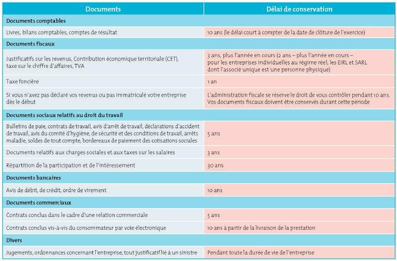 Documents Administratifs Combien De Temps Les Conserver