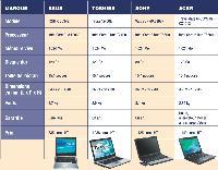 Les principaux modèles de PC portables sélectionnés par la rédaction