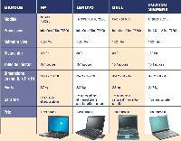 Les principaux modèles de PC portables sélectionnés par la rédaction (suite)