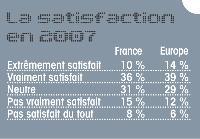 Les Europ�ens, critiques � l'�gard des centres de contacts - News - �tude