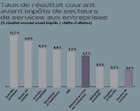 Outsourceurs: l'inégalité se creuse