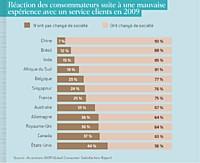 89 % des clients insatisfaits le font savoir autour d'eux