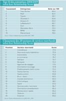 Les différents secteurs marchands inégaux face à la satisfaction client