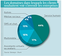 LES CLIENTS RESTENT ATTACHES AU CONTACT HUMAIN