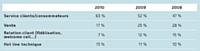 Source: baromètre annuel des outsourceurs bearingPoint/SP2C 2011.