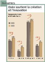 Oséo soutient la création et l'innovation