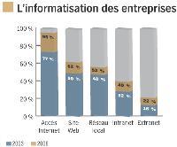 Selon une enquête de l'Insee, parue en mars, la quasi-totalité des entreprises d'au moins 10 salariés sont aujourd'hui équipées d'ordinateurs connectés au Web (95 %). Elles n'étaient que 77 % en 2003. Le haut débit se généralise lui aussi: 86 % disposent de l'ADSL. Les deux tiers des entreprises disposent même de leur propre site Web. Cette proportion a progressé de 12 points par rapport à 2003.