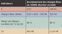 (3) Calcul des nouveaux CA avec une hausse des charges fixes A partir des tableaux 1 et 2, déterminez l'impact d'un accroissement de charges fixes de 100KEuros.