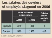 En moyenne, un patron de PME gagne 4 000 euros nets par mois
