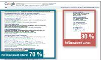 70% des internautes cliquent sur les liens référencés naturellement, contre seulement 30% sur les liens sponsorisés.