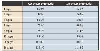 Tarifs TTC pour des envois en France métropolitaine, en Corse ou à Monaco. Source: Lettreenligne.laposte.fr