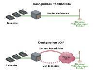 Les offres basiques de VOIP «tout en un» sont plébiscitées par les TPE et PME, disposant de moins de 50 postes fixes.
