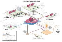 Les solutions hébergées Centrex permettent de bénéficier des atouts d'un standard téléphonique et des avantages de la VoIP.