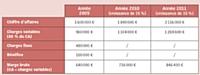 Si l'entreprise s'assure courant 2010, elle doit donc fixer sa garantie à hauteur de 846 400 euros minimum.