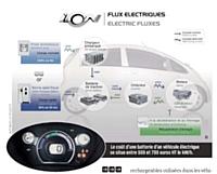 Le coût d'une batterie d'un véhicule électrique se situe entre 500 et 700 euros HT le kW/h.