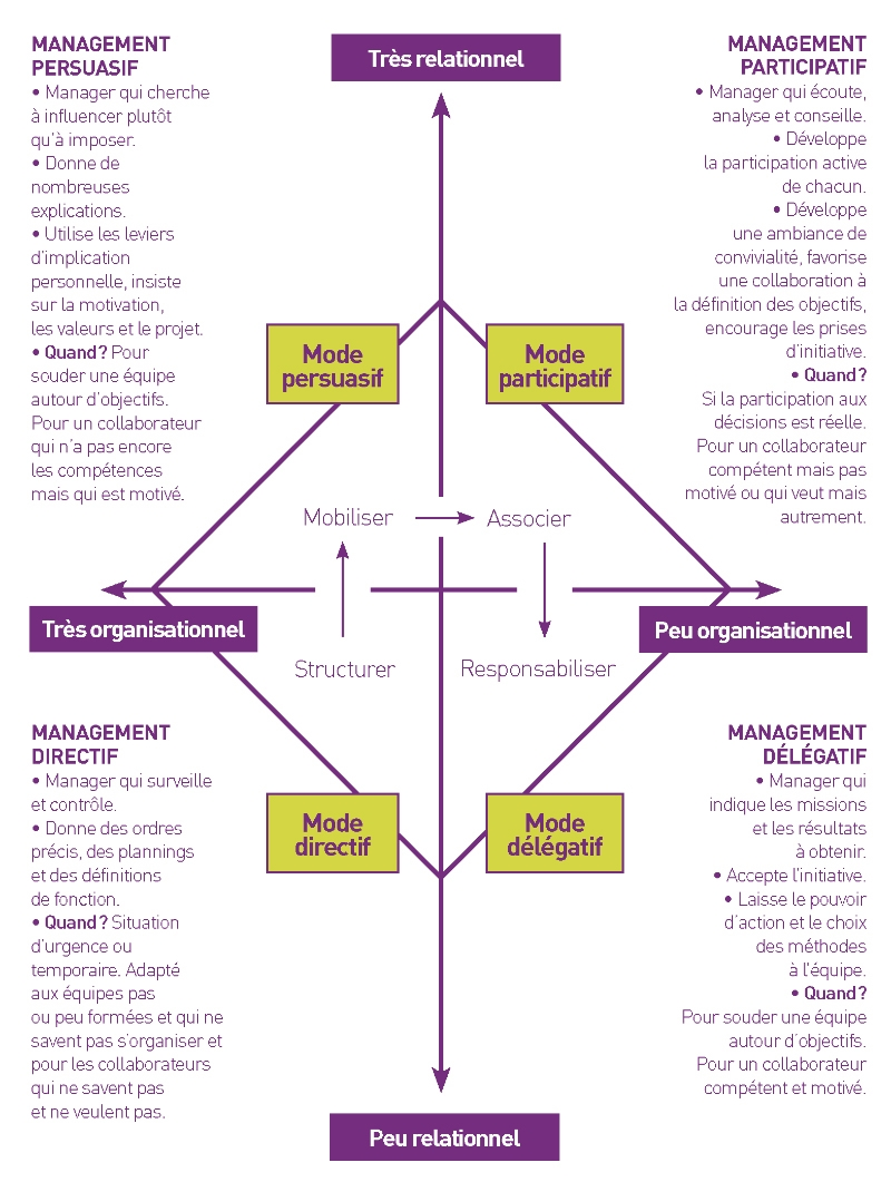 leadership mgmt In the leadership development industry, there is a lot of confusion about the relationship between leadership and management many people use the terms interchangeably.