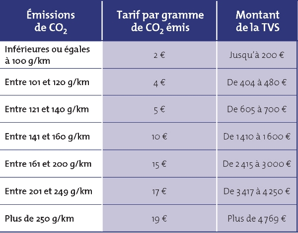taxe pollution carte grise Quelle fiscalité pour vos véhicules de fonction?