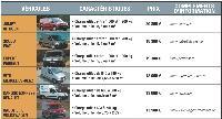Six véhicules au banc d'essai
