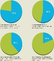 Les principaux services souscrits par les entreprises clientes de la location longue durée