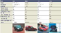 Utilitaires de moins de 3,5 tonnes, modèles de base - huit constructeurs