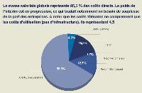 Décomposition des coûts d'une prestation de centre d'appels
