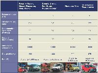 Les principaux fourgons utilitaires entrée de gamme de 5 à 7m3