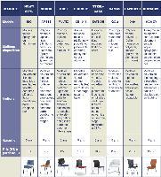 Les principaux modèles de sièges du marché sélectionnés par la rédaction