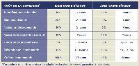 Calcul des gains sur une commande dont le traitement coûte 70 euros
