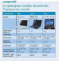 Netbooks, des mini PC portables pour une mobilité maximale