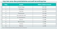 Source : Facilities (à partir de chiffres communiqués par les entreprises)
