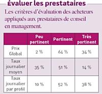 Source: Baromètre des achats de conseil, Syntec Conseil en management, 2011.