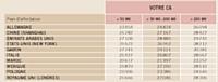 Montants indicatifs hors taxes, en euros, hors frais de voyage et transport de bagages, pour une entreprise prenant 1VIE Barème au 01/07/2011 soumis à variation par décret.