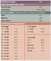 E-commerce: un troisième trimestre 2007 sous le signe de la maturité