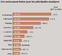 Des investissements publicitaires florissants en 2007